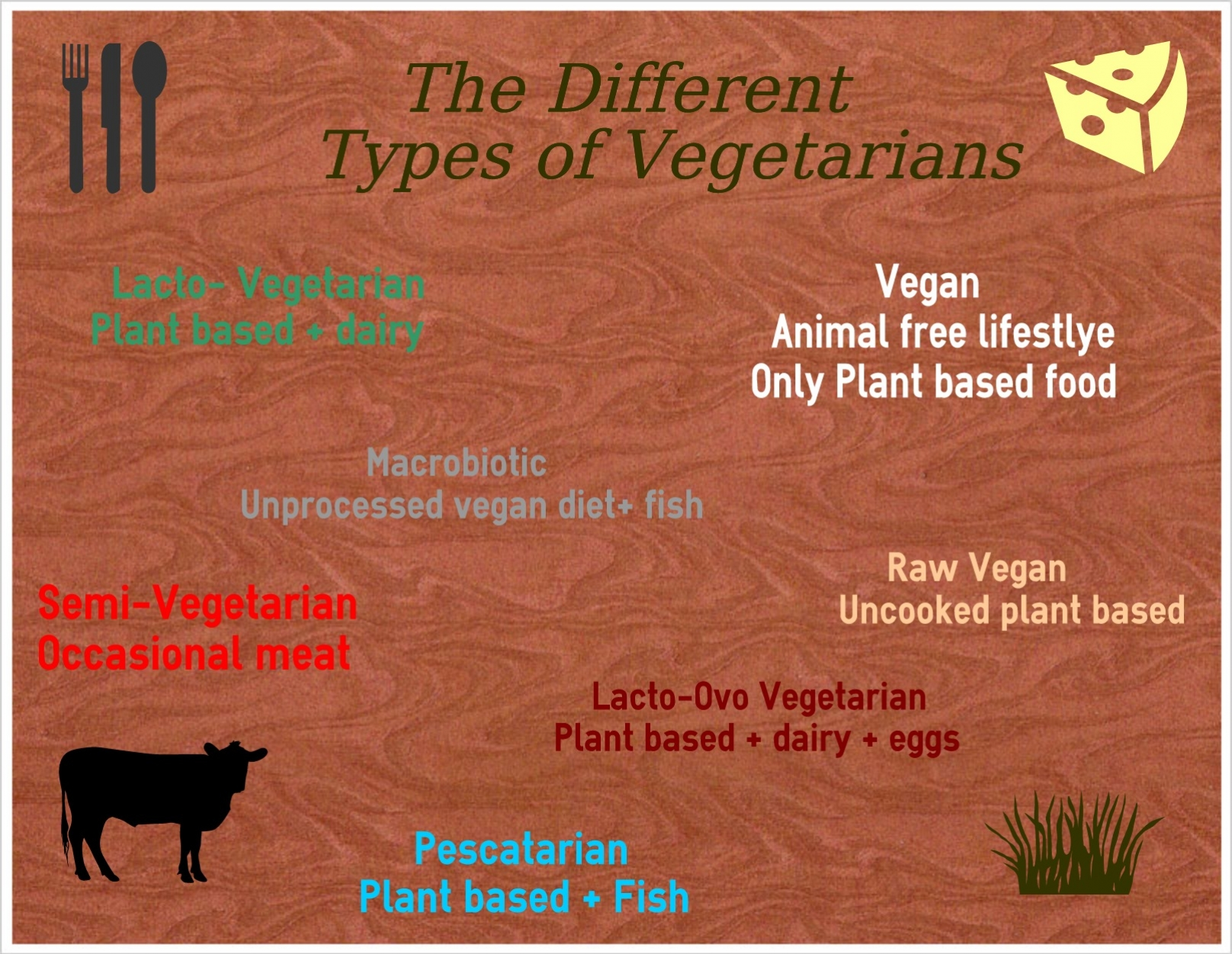 the different types of vegetarians Four types of vegetarian diets explained if you're considering giving up meat, you may be confused by the different types of vegetarian diets available to you vegetarian diets range from the super restrictive vegan style of vegetarianism to the more liberal flexitarian diet which incorporates limited amounts of meat.